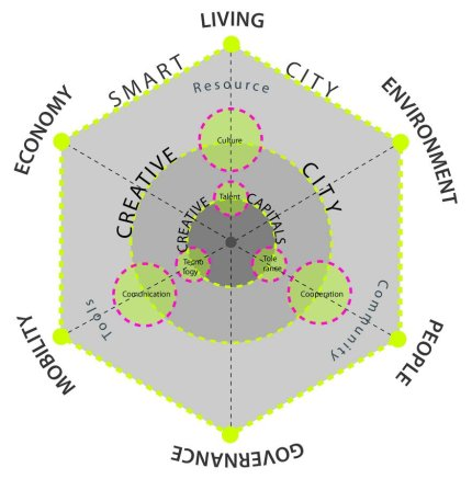 Creative and Smart City (Wikipedia)